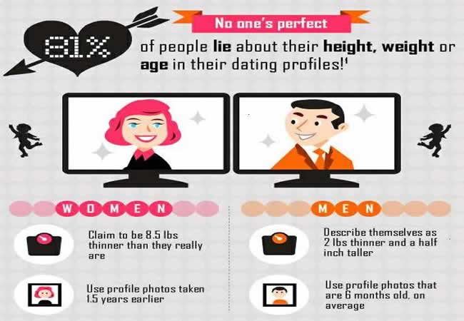 Writing a profile of online dating